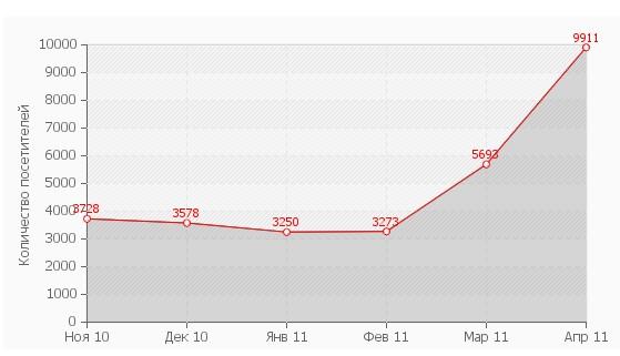 График посещаемости сайта uralkarcher.ru