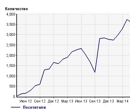 График посещаемости сайта ros-pipe.ru