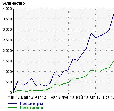 """График посещаемости сайта """"Персона-кредит"""""""